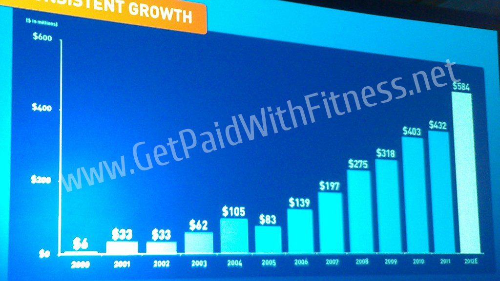 Beachbody Annual Revenue Graph