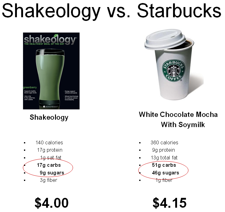 Shakeology Compared To Starbucks