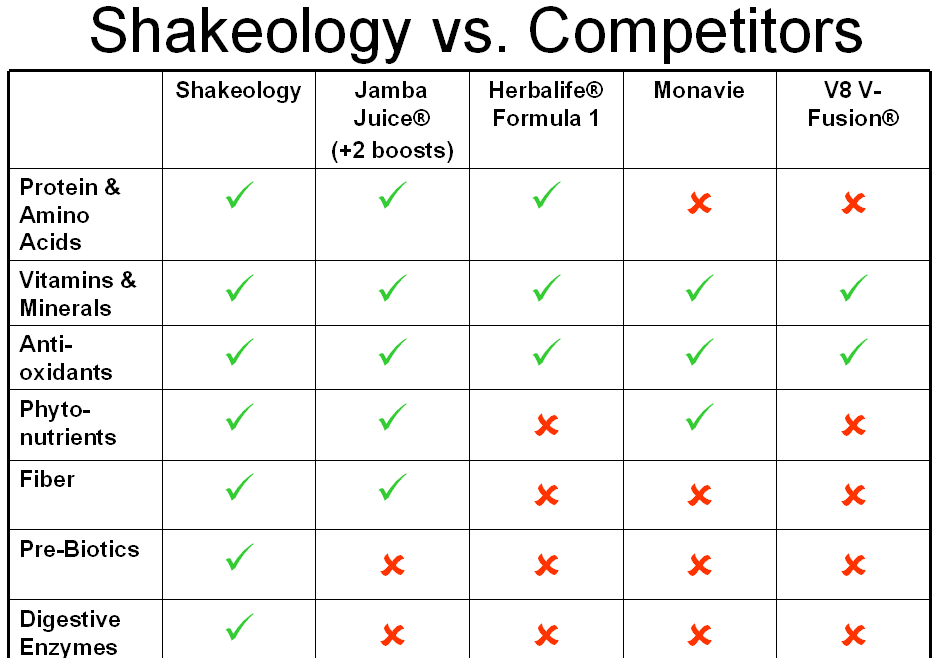 Shakeology Comparisons
